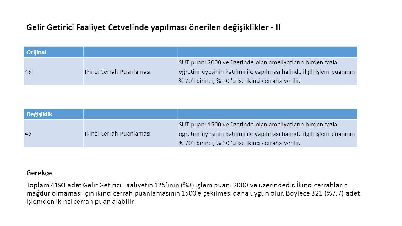 Gelir Getirici Faaliyet Cetvelinde yapılması önerilen değişiklikler - II