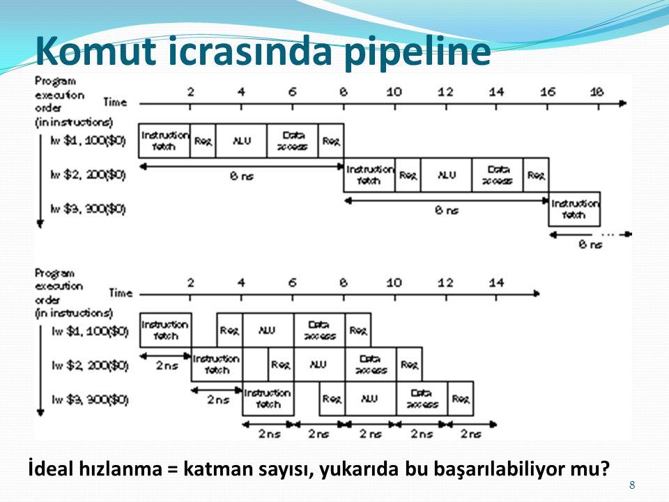 Komut icrasında pipeline