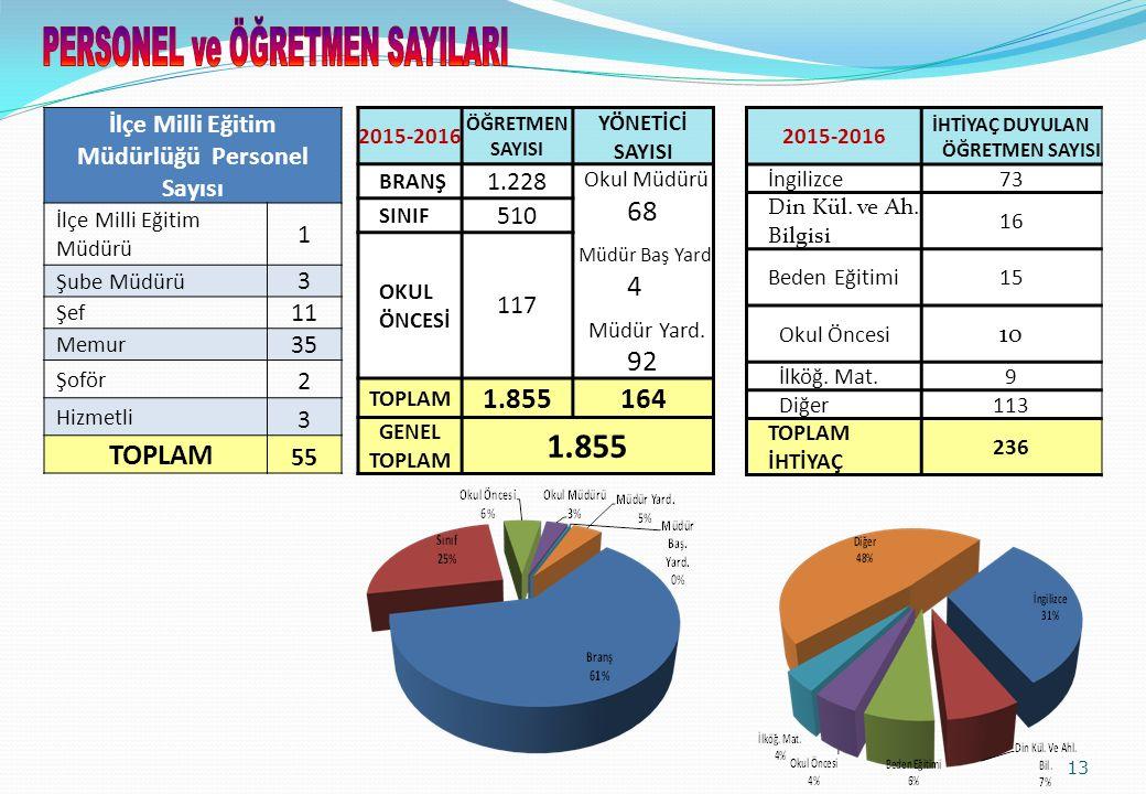İlçe Milli Eğitim Müdürlüğü Personel Sayısı