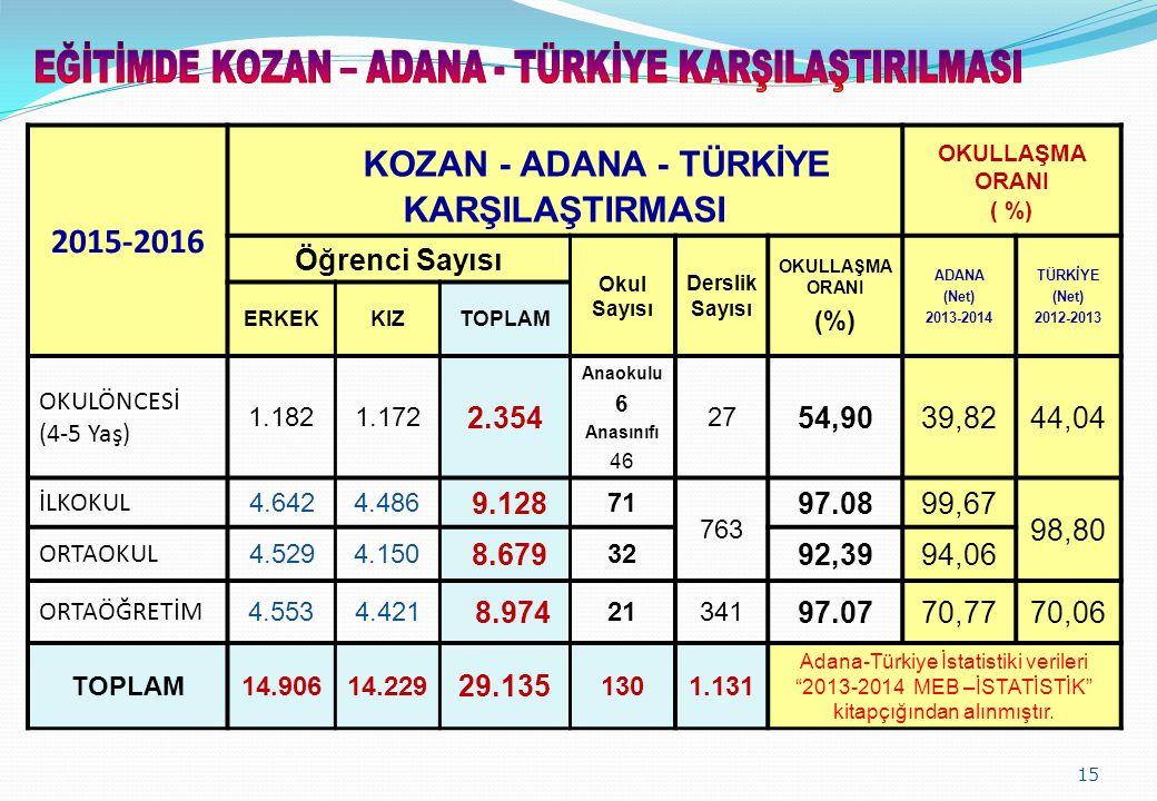 KOZAN - ADANA - TÜRKİYE KARŞILAŞTIRMASI