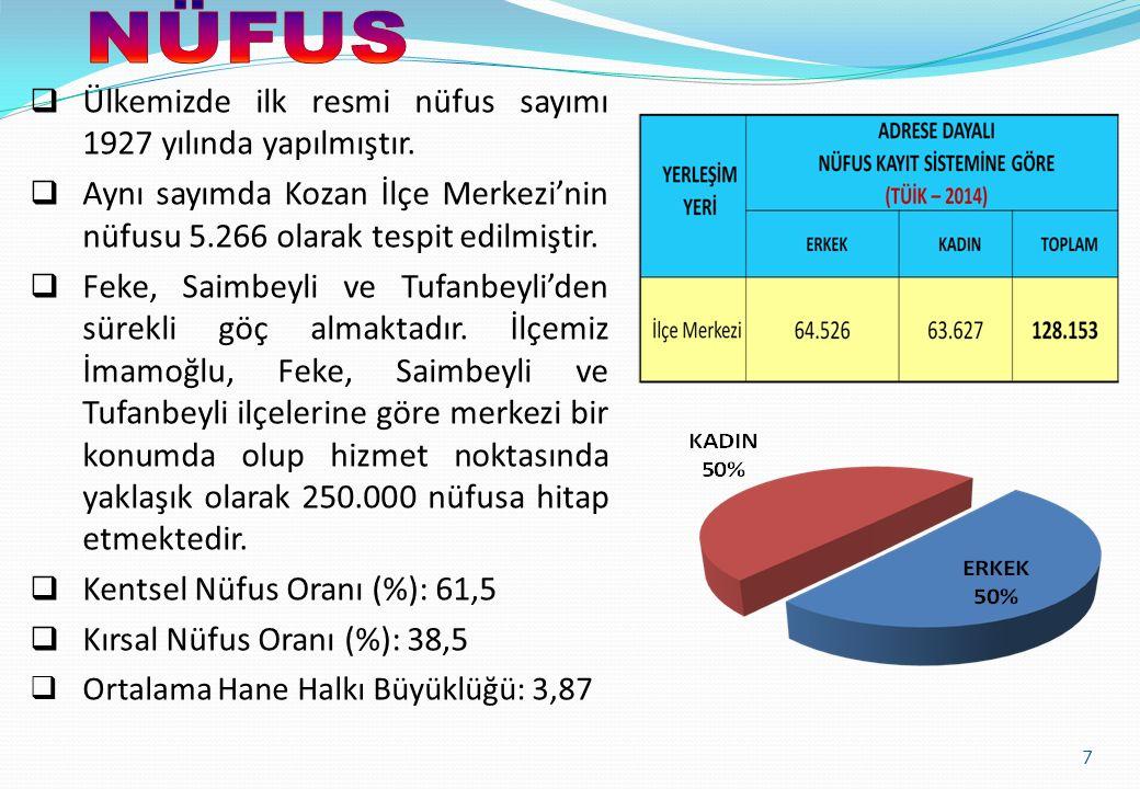 Ülkemizde ilk resmi nüfus sayımı 1927 yılında yapılmıştır.