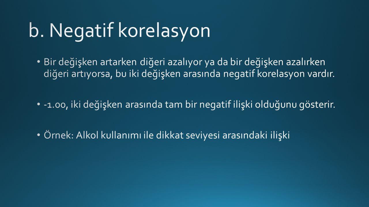 b. Negatif korelasyon