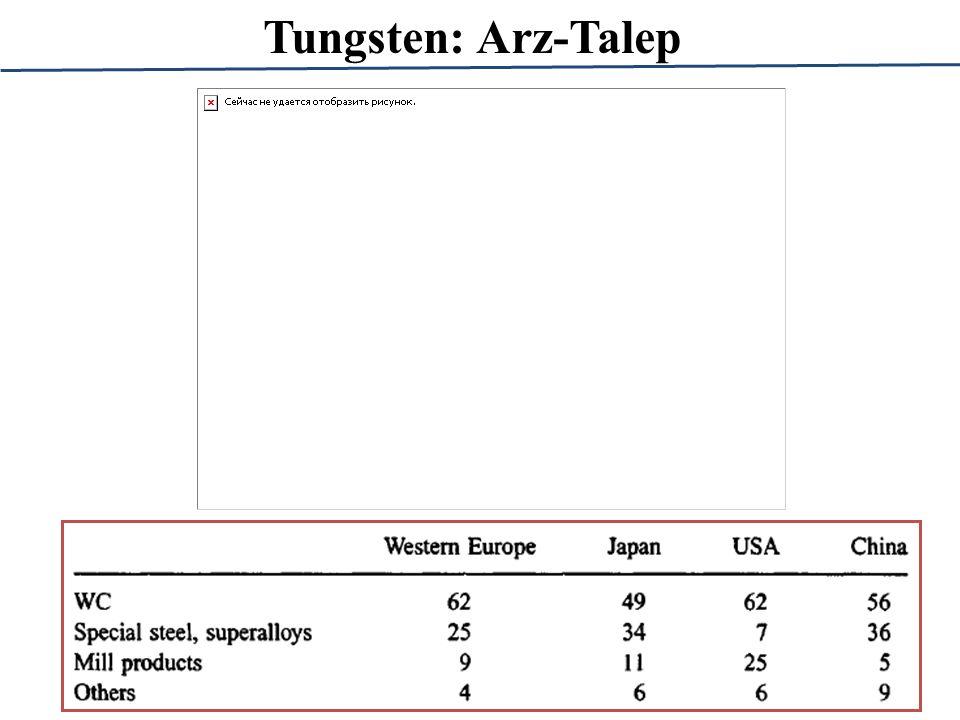 Tungsten: Arz-Talep
