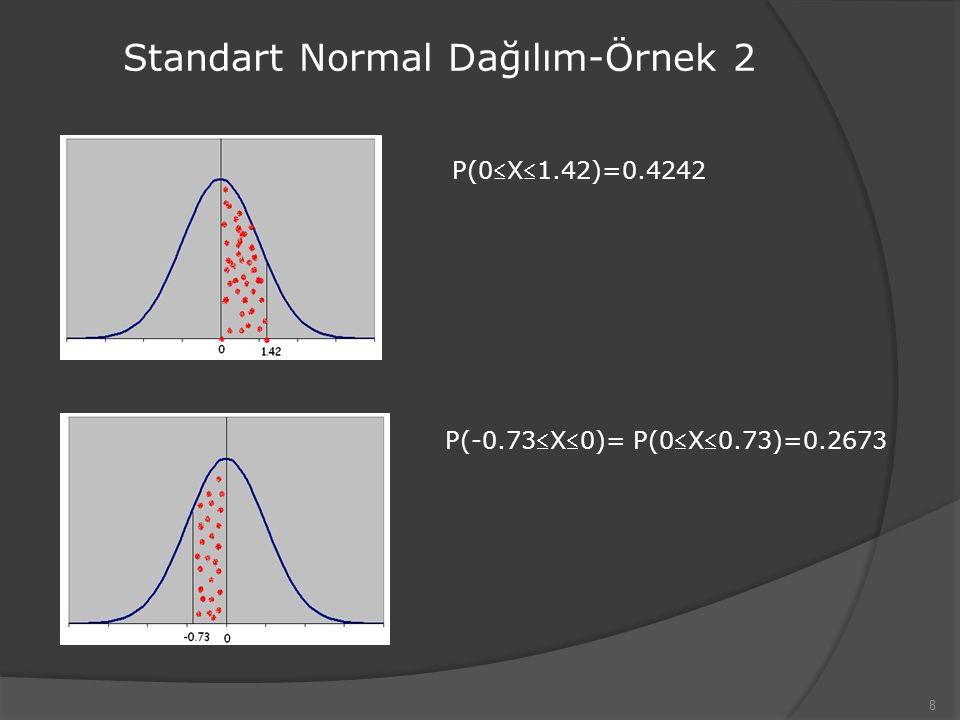 Standart Normal Dağılım-Örnek 2