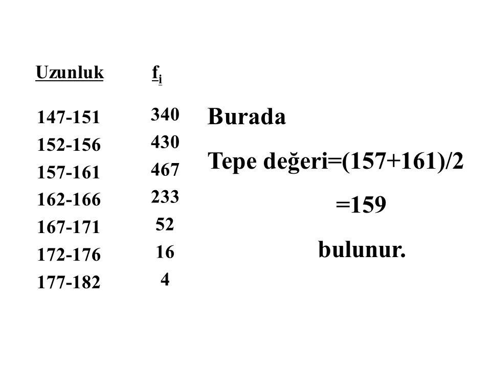 Burada Tepe değeri=(157+161)/2 =159 bulunur. Uzunluk fi 147-151