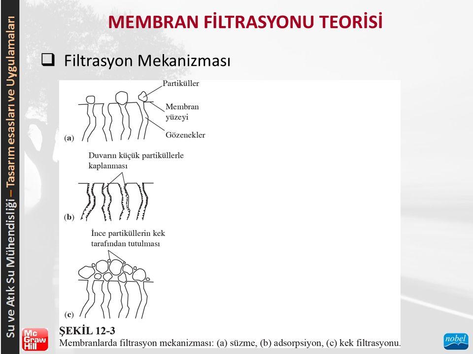 MEMBRAN FİLTRASYONU TEORİSİ