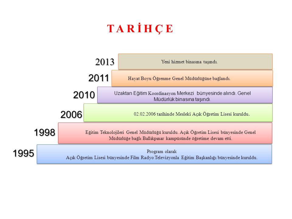 TARİHÇE 2013 2011 2010 2006 1998 1995 Yeni hizmet binasına taşındı.