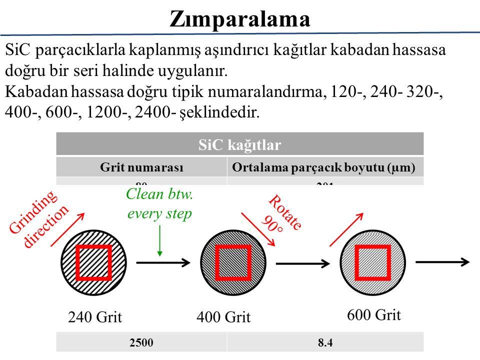 Zımparalama SiC parçacıklarla kaplanmış aşındırıcı kağıtlar kabadan hassasa doğru bir seri halinde uygulanır.