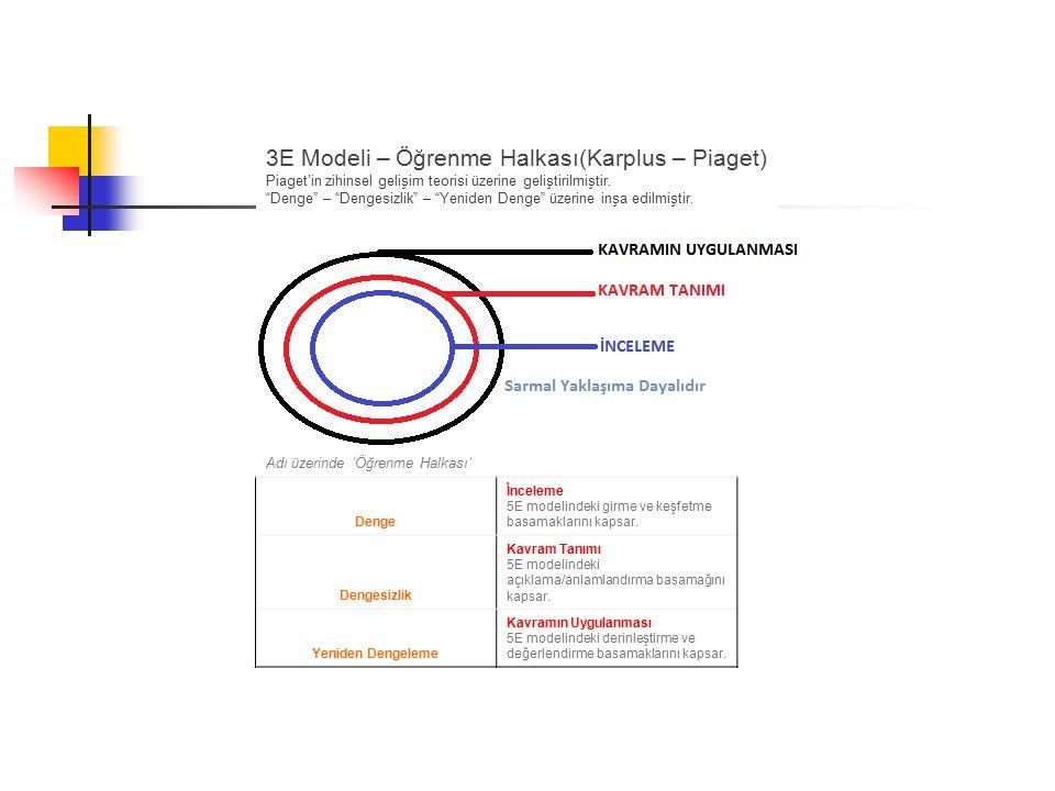 3E Modeli – Öğrenme Halkası(Karplus – Piaget)