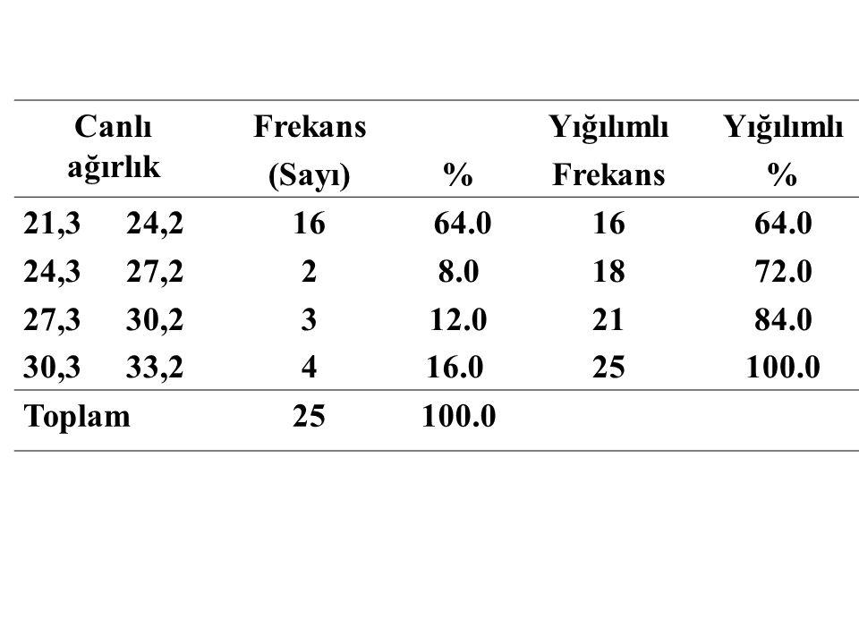 Canlı ağırlık Frekans. (Sayı) % Yığılımlı. 21,3 24,2. 24,3 27,2. 27,3 30,2. 30,3 33,2.