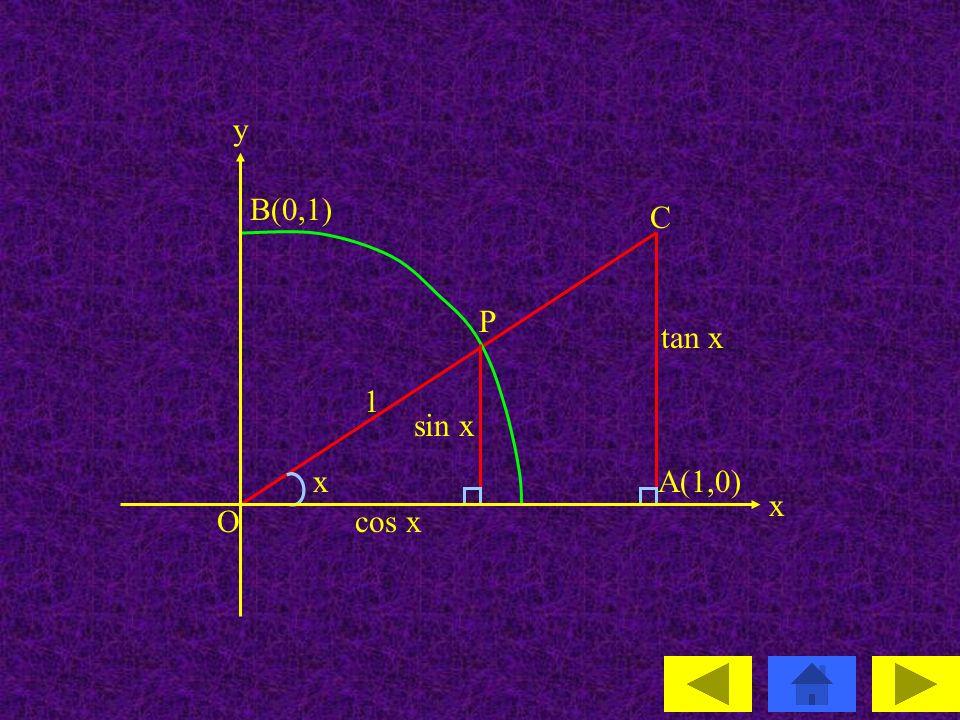 B(0,1) y x A(1,0) C P O 1 sin x tan x cos x