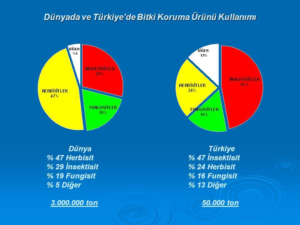 Dünyada ve Türkiye'de Bitki Koruma Ürünü Kullanımı