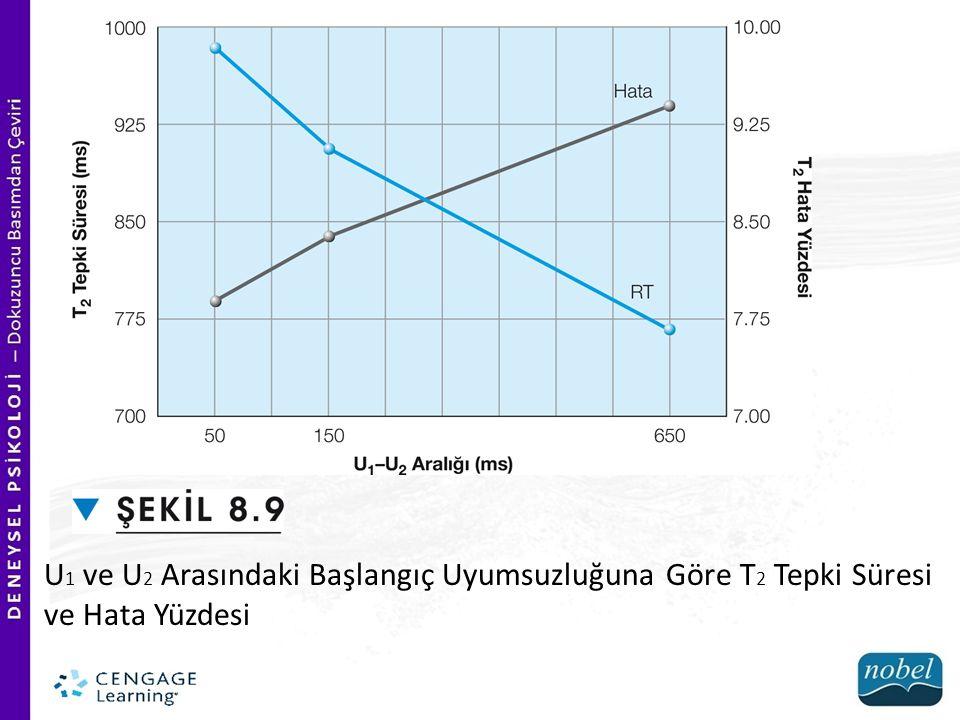 U1 ve U2 Arasındaki Başlangıç Uyumsuzluğuna Göre T2 Tepki Süresi ve Hata Yüzdesi