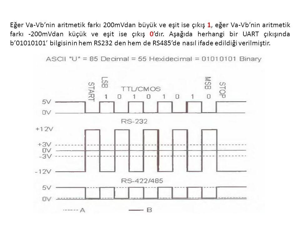 Eğer Va-Vb'nin aritmetik farkı 200mVdan büyük ve eşit ise çıkış 1, eğer Va-Vb'nin aritmetik farkı -200mVdan küçük ve eşit ise çıkış 0'dır.