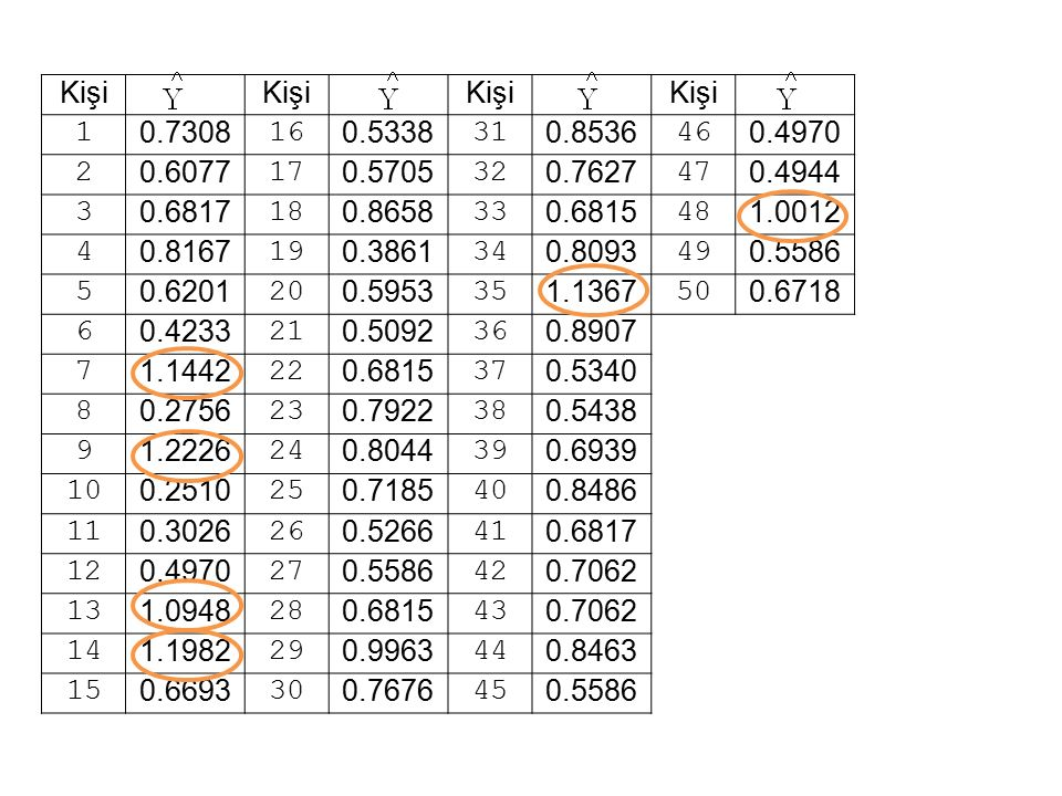 Kişi 1. 0.7308. 16. 0.5338. 31. 0.8536. 46. 0.4970. 2. 0.6077. 17. 0.5705. 32. 0.7627.