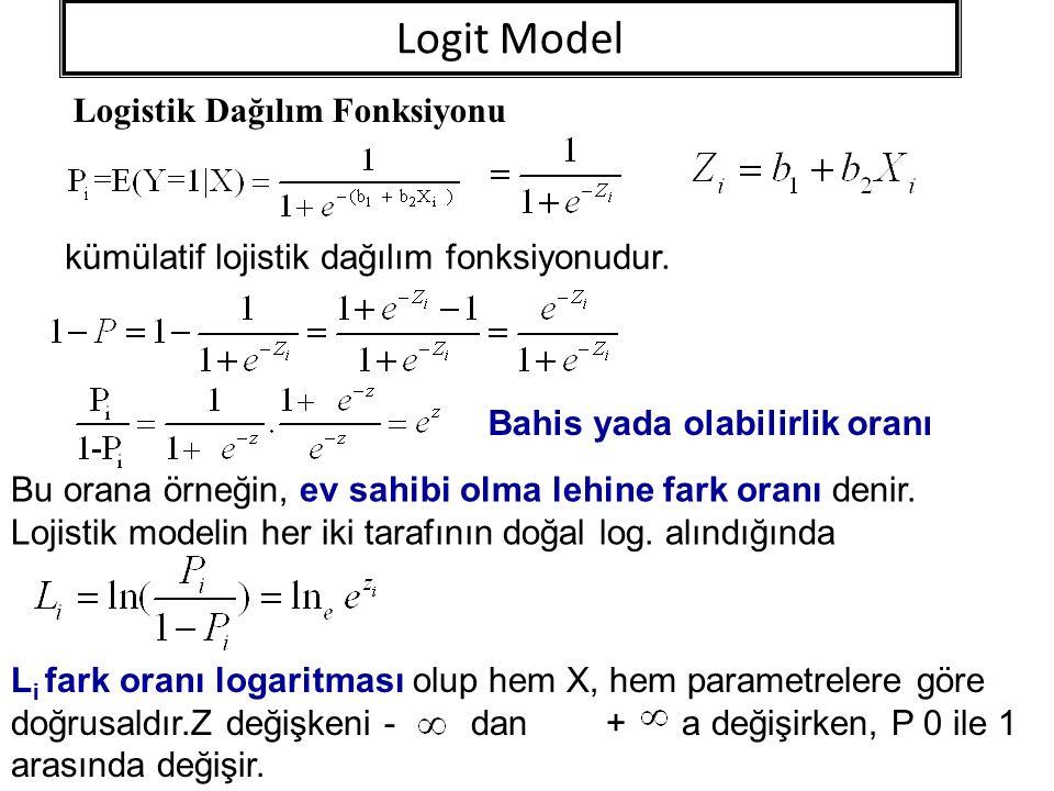 Logit Model Logistik Dağılım Fonksiyonu