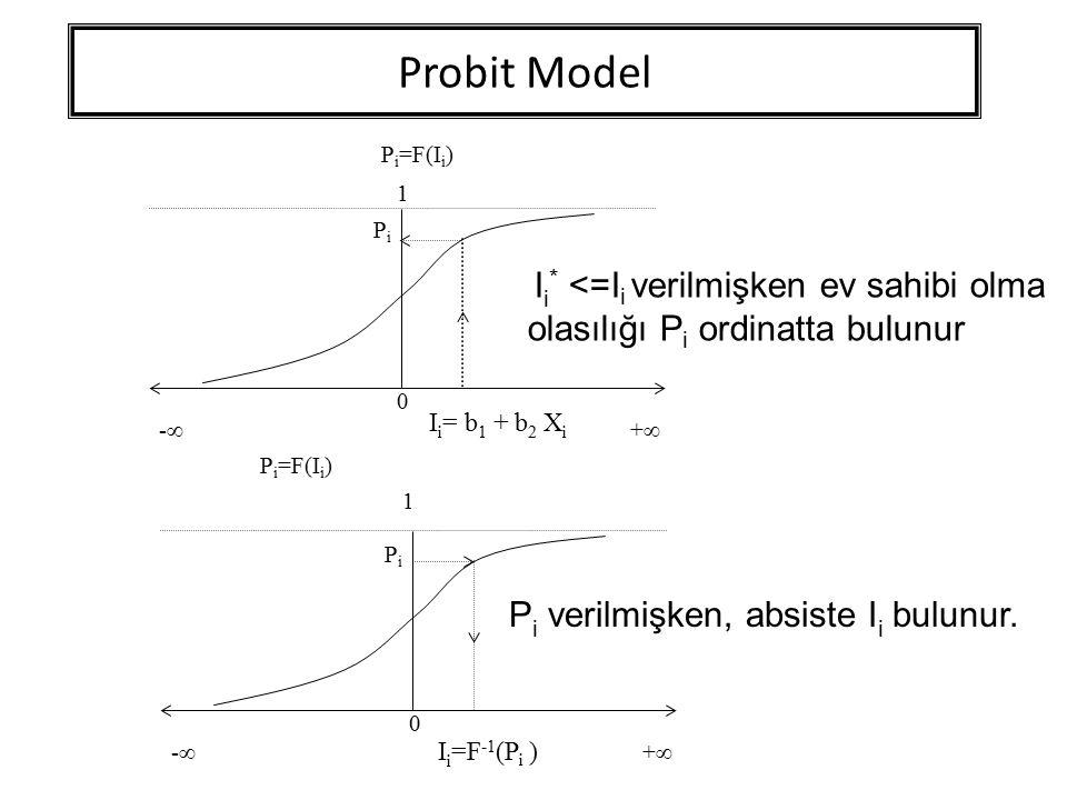 Probit Model Pi verilmişken, absiste Ii bulunur.