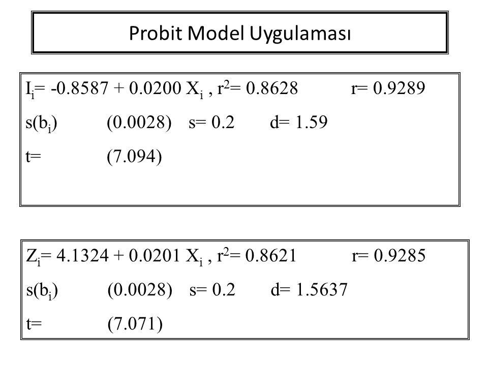 Probit Model Uygulaması