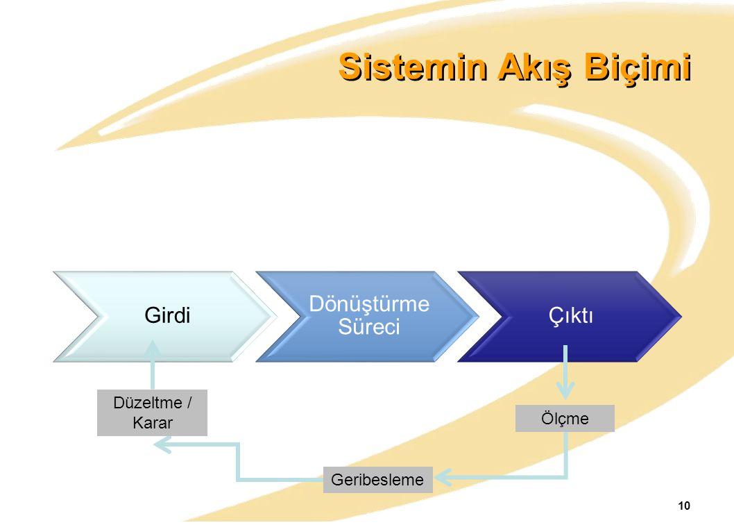 Sistemin Akış Biçimi Girdi Dönüştürme Süreci Çıktı Düzeltme / Karar