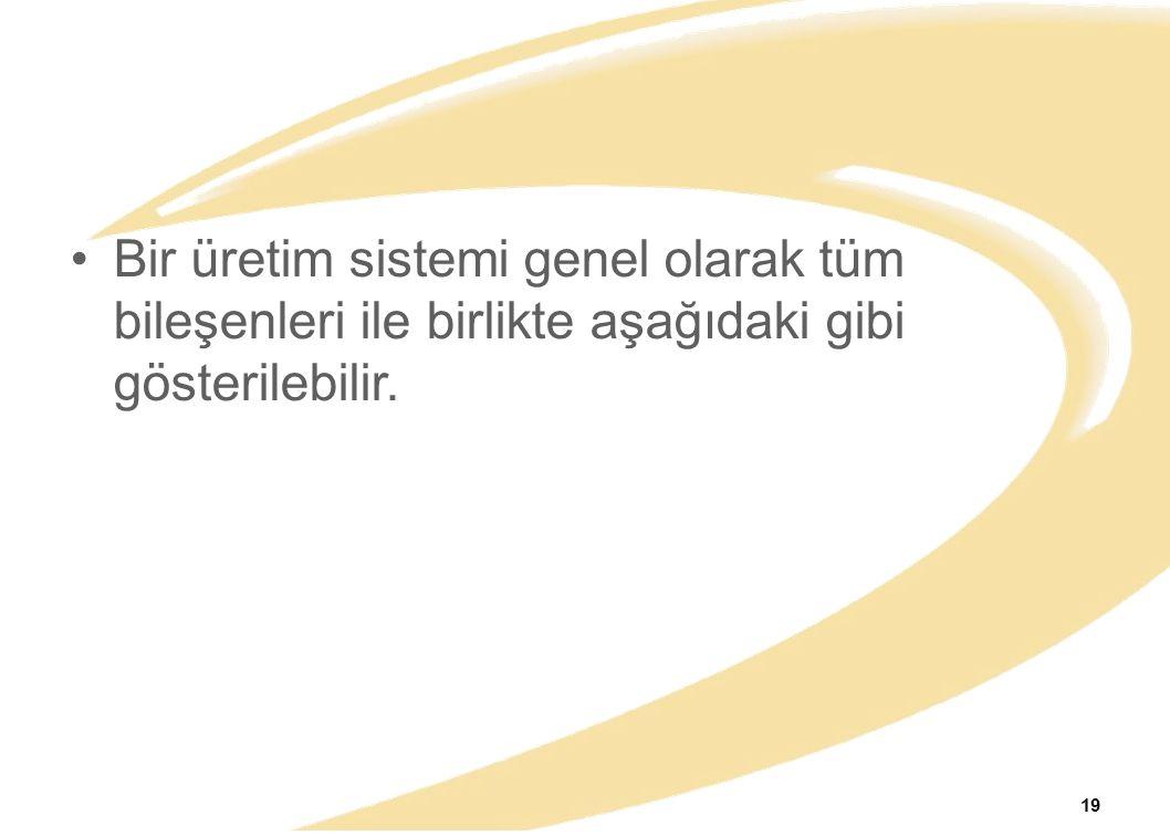 Bir üretim sistemi genel olarak tüm bileşenleri ile birlikte aşağıdaki gibi gösterilebilir.