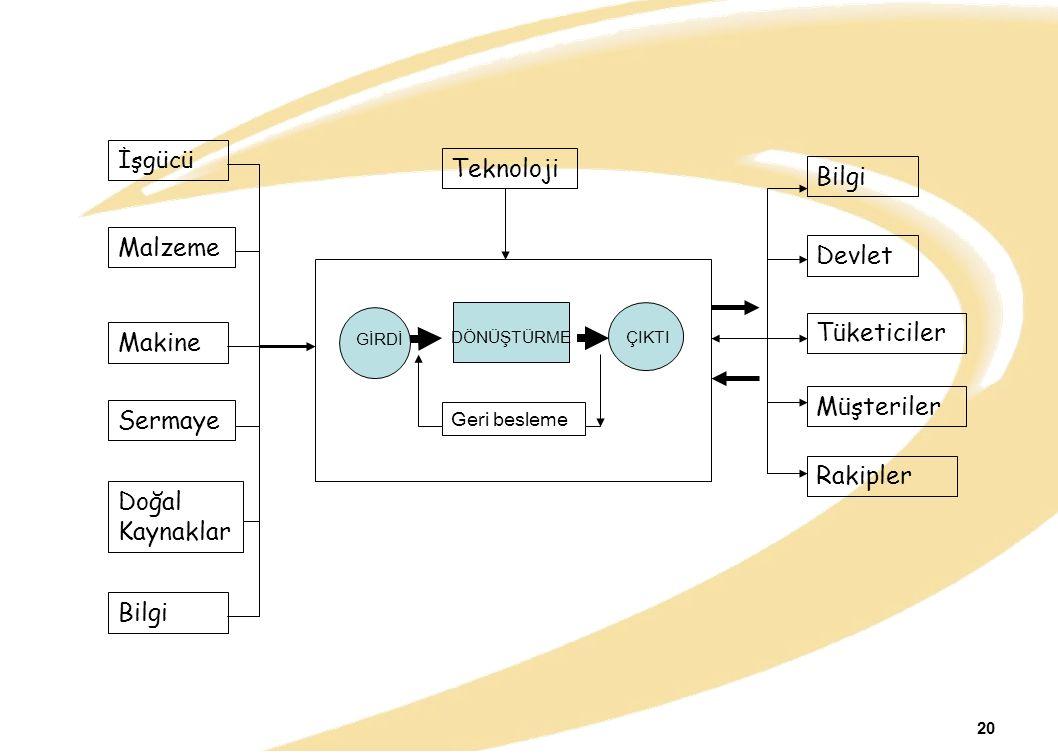İşgücü Teknoloji Bilgi Malzeme Devlet Tüketiciler Makine Müşteriler