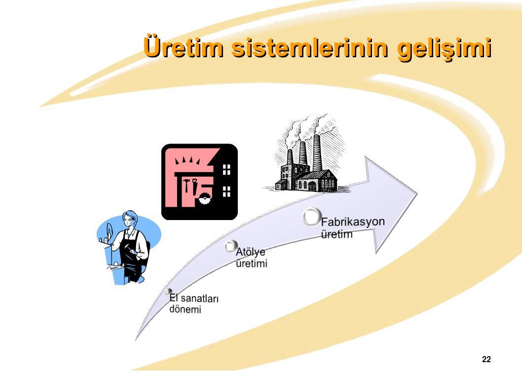 Üretim sistemlerinin gelişimi