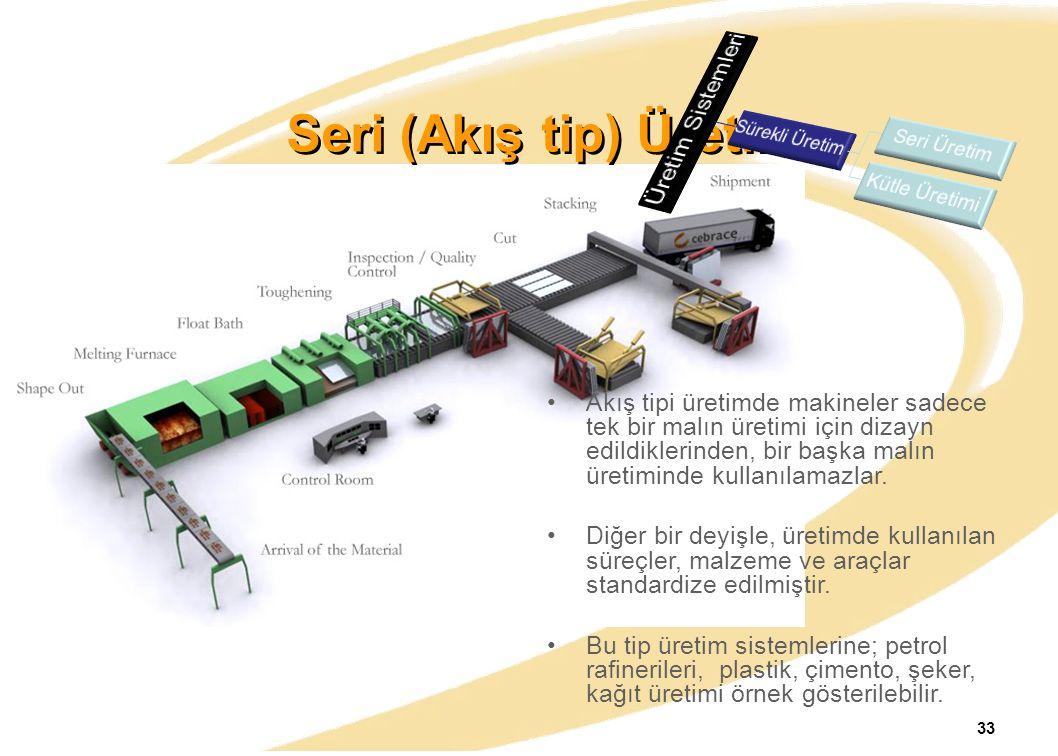 Seri (Akış tip) Üretim Üretim Sistemleri
