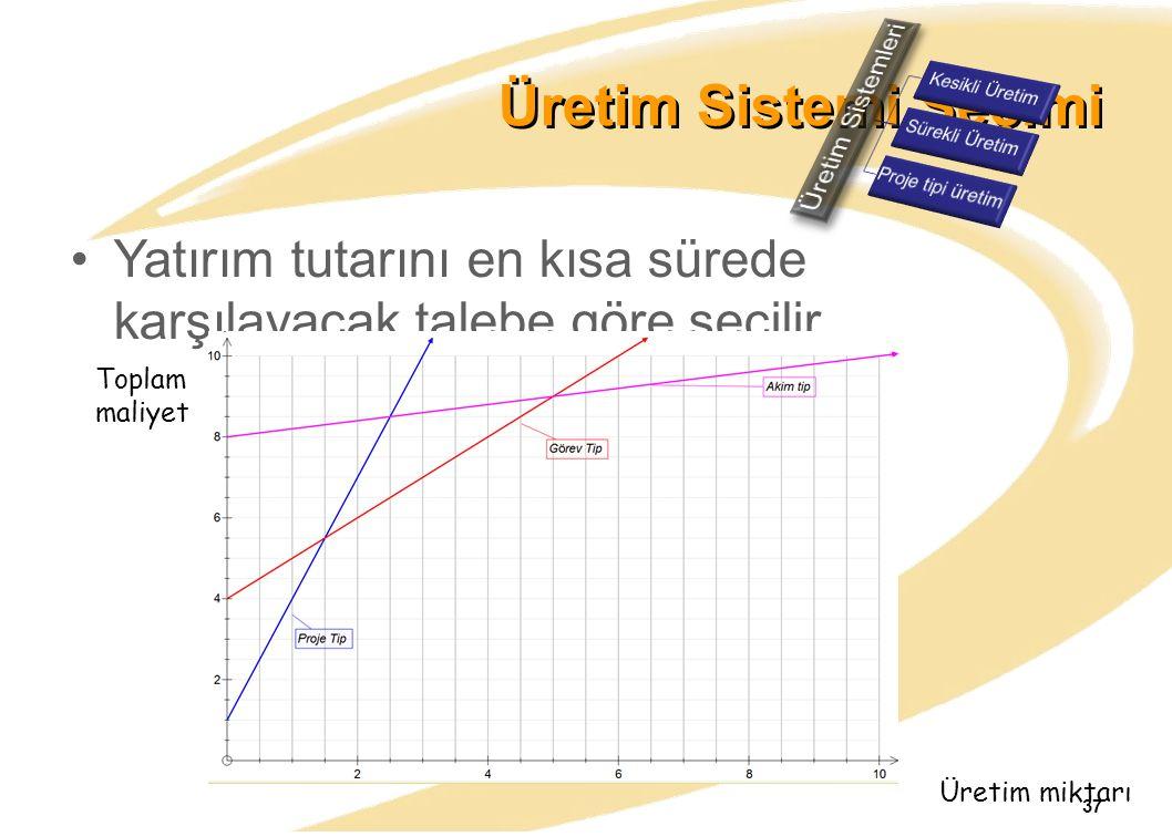 Üretim Sistemleri Kesikli Üretim. Sürekli Üretim. Proje tipi üretim. Üretim Sistemi Seçimi.
