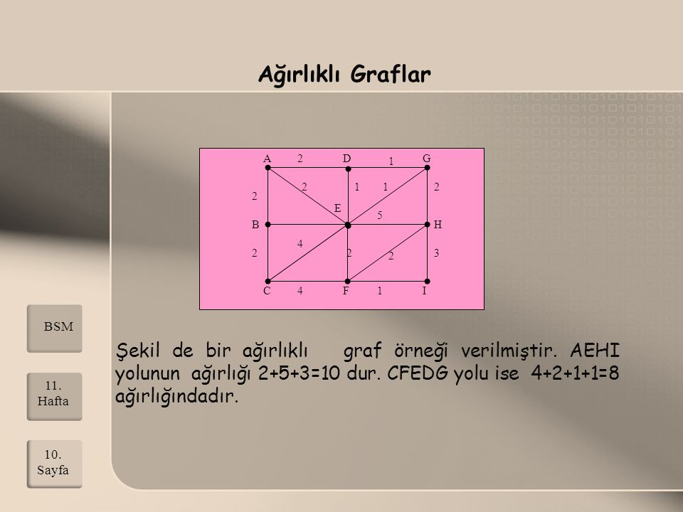 Ağırlıklı Graflar B. E. A. C. F. D. G. 1. 2. 4. 3. H. I. 5. BSM.