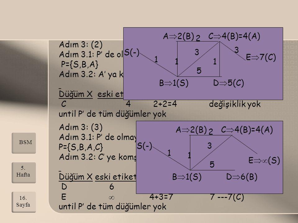 Adım 3.1: P' de olmayan en küçük etiketli düğüm A P={S,B,A}