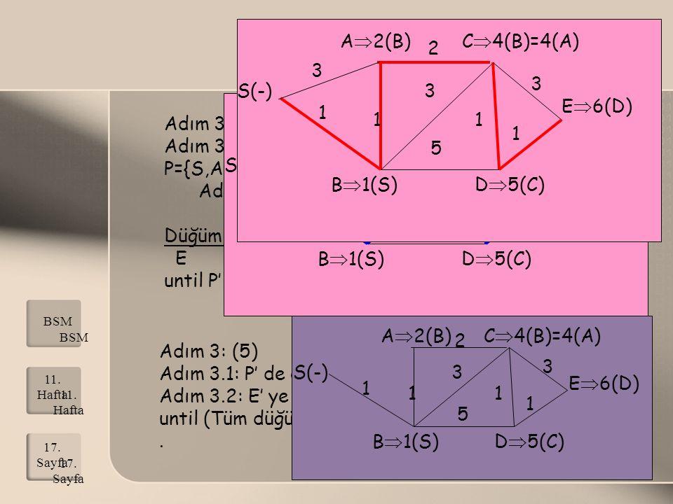 Adım 3.1: P' de olmayan en küçük etiketli düğüm D, P={S,A,B,C,D}