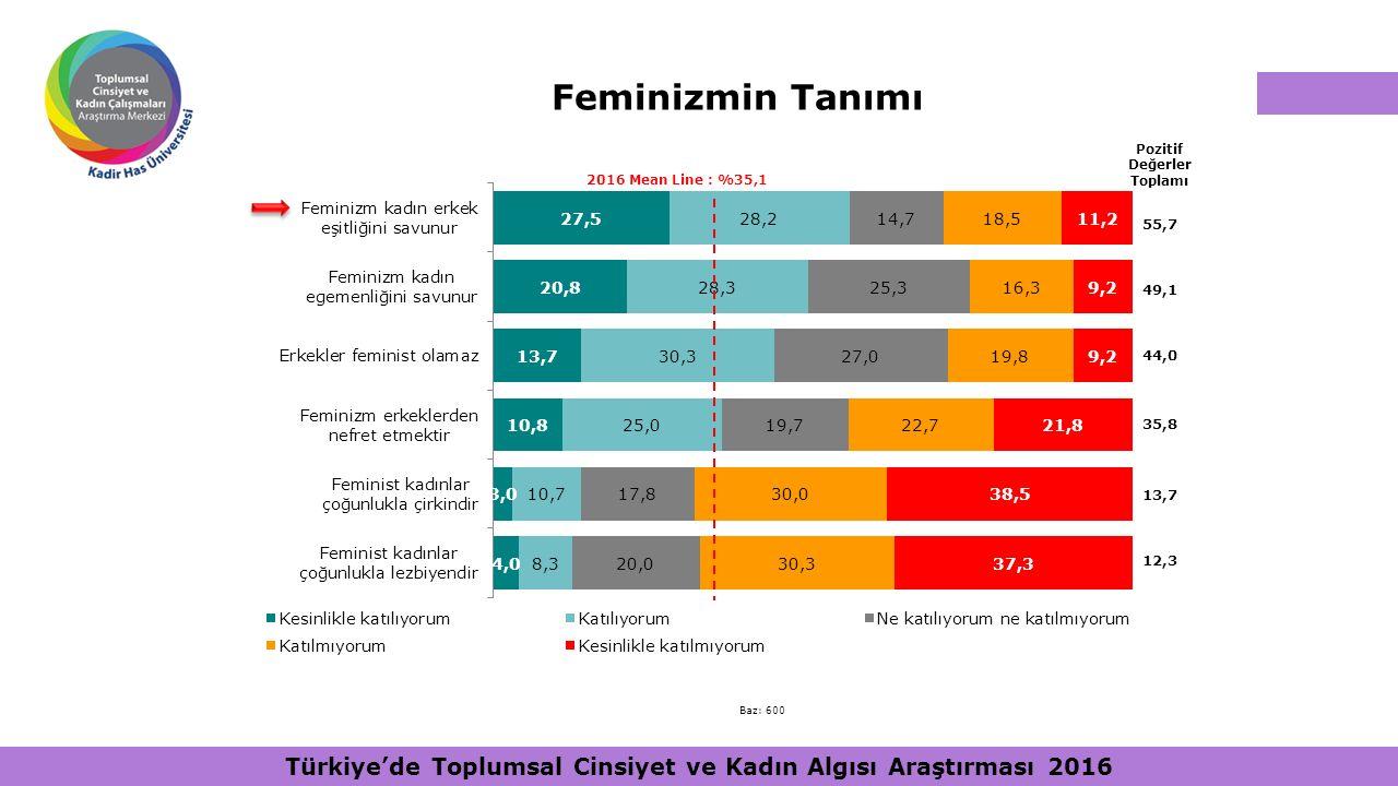 Feminizmin Tanımı Pozitif Değerler Toplamı. 2016 Mean Line : %35,1. 55,7. 49,1. 44,0. 35,8. 13,7.