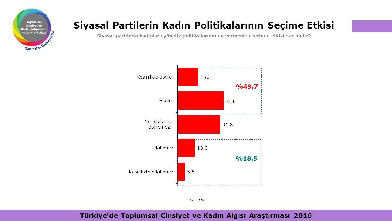 Siyasal Partilerin Kadın Politikalarının Seçime Etkisi