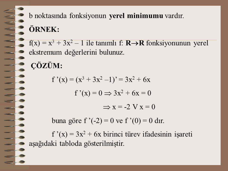 b noktasında fonksiyonun yerel minimumu vardır.