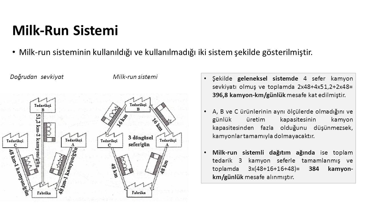 Milk-Run Sistemi Milk-run sisteminin kullanıldığı ve kullanılmadığı iki sistem şekilde gösterilmiştir.