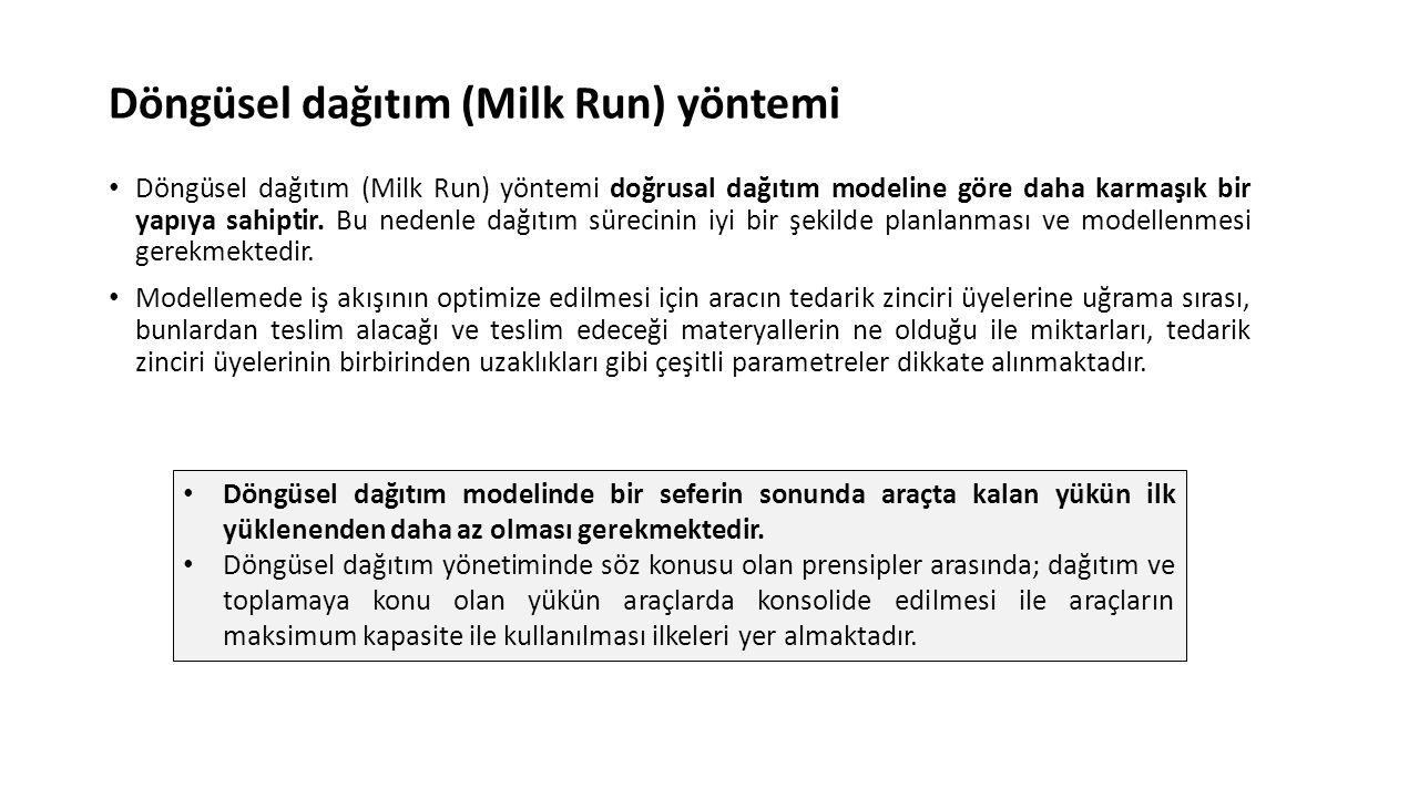 Döngüsel dağıtım (Milk Run) yöntemi