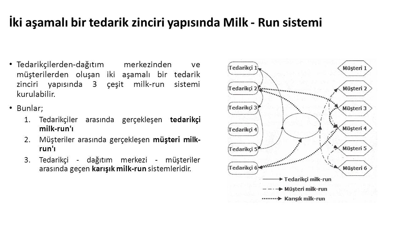 İki aşamalı bir tedarik zinciri yapısında Milk - Run sistemi