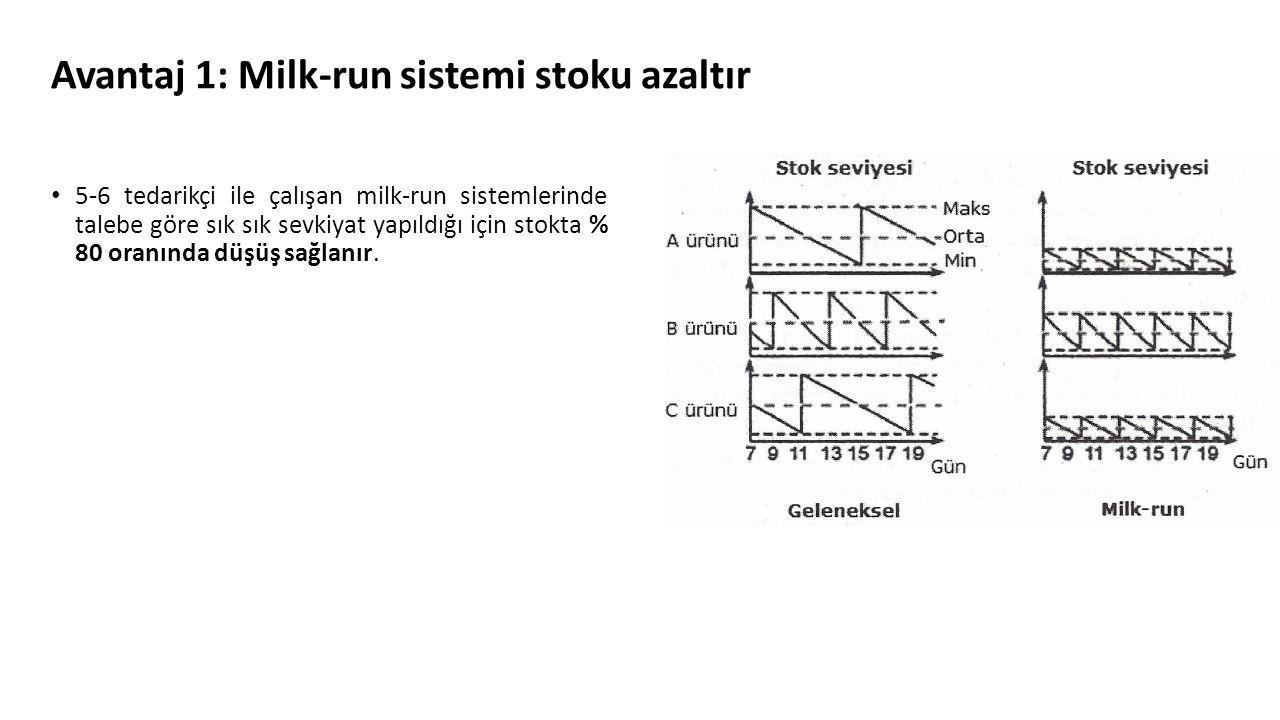 Avantaj 1: Milk-run sistemi stoku azaltır