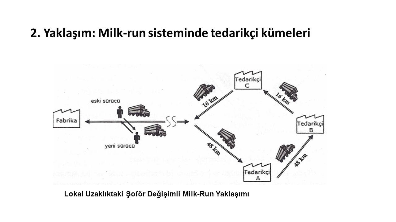 2. Yaklaşım: Milk-run sisteminde tedarikçi kümeleri