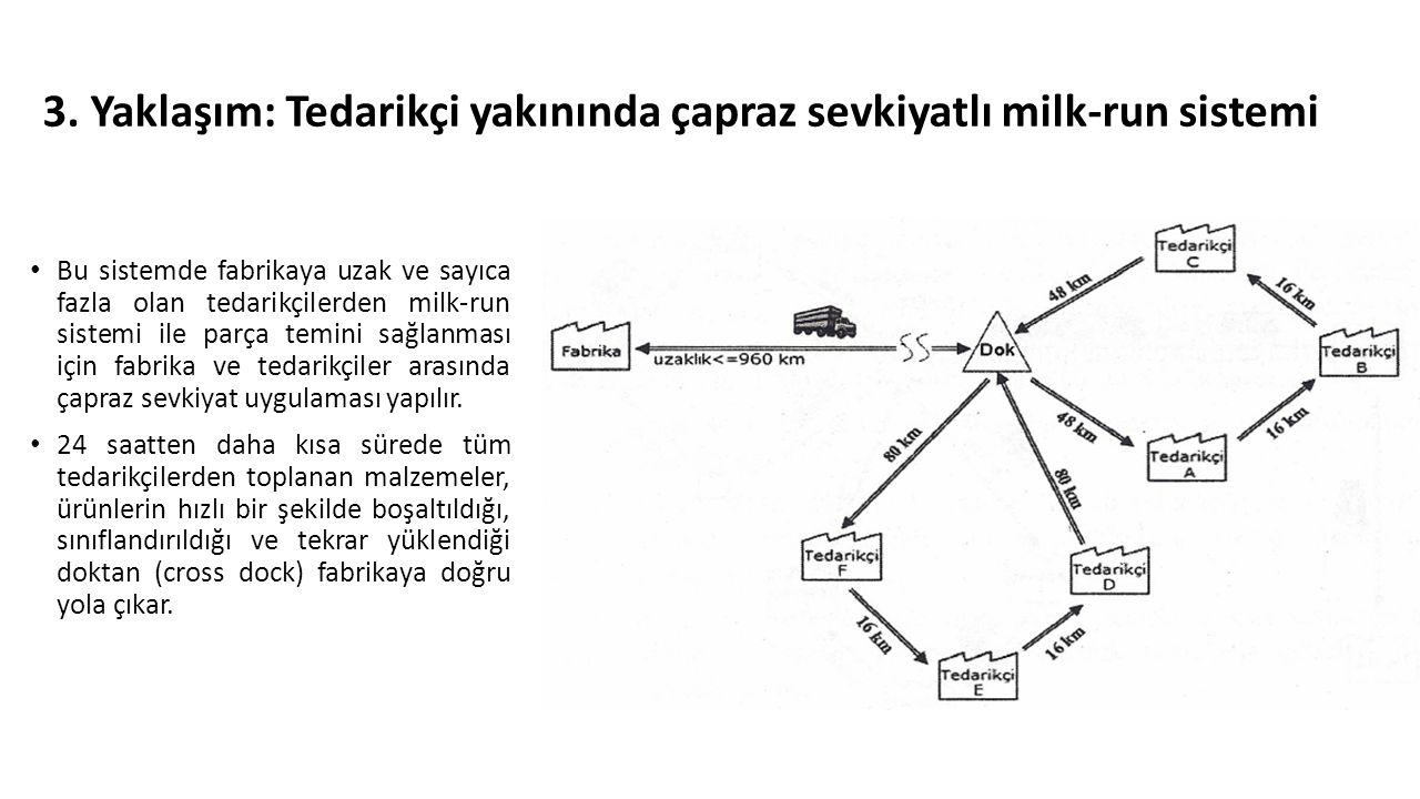 3. Yaklaşım: Tedarikçi yakınında çapraz sevkiyatlı milk-run sistemi