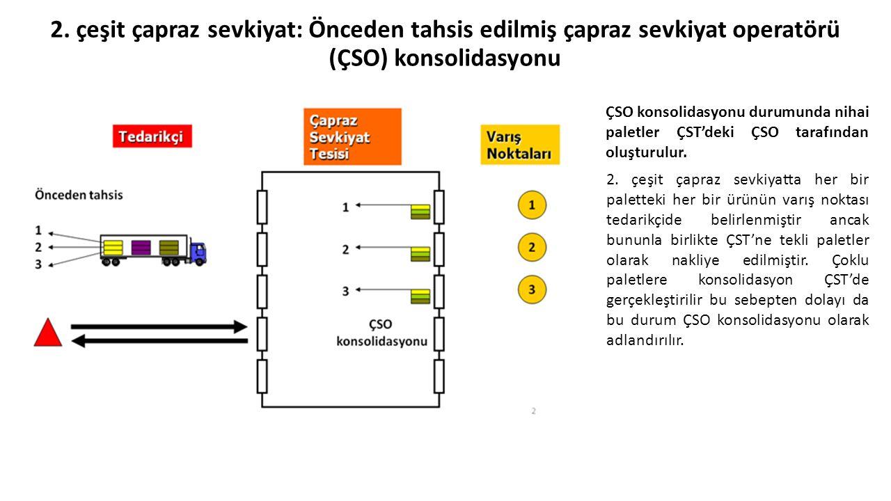 2. çeşit çapraz sevkiyat: Önceden tahsis edilmiş çapraz sevkiyat operatörü (ÇSO) konsolidasyonu