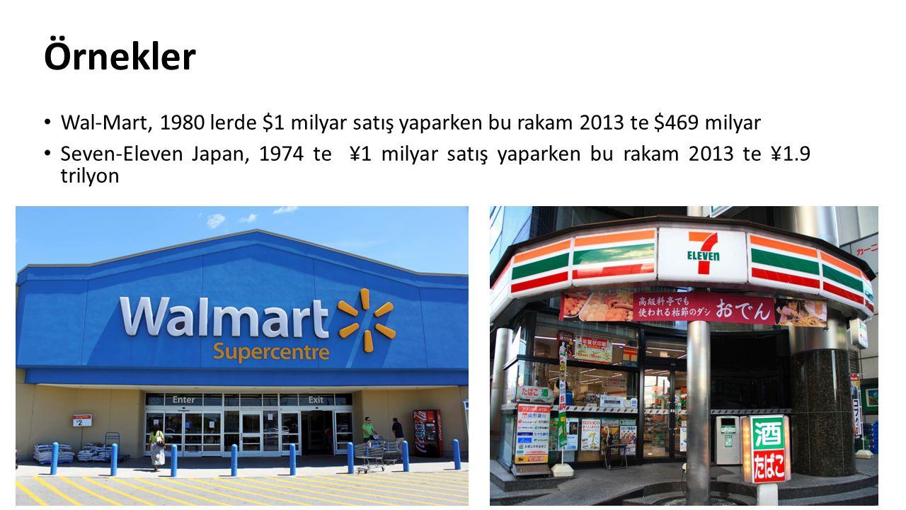 Örnekler Wal-Mart, 1980 lerde $1 milyar satış yaparken bu rakam 2013 te $469 milyar.