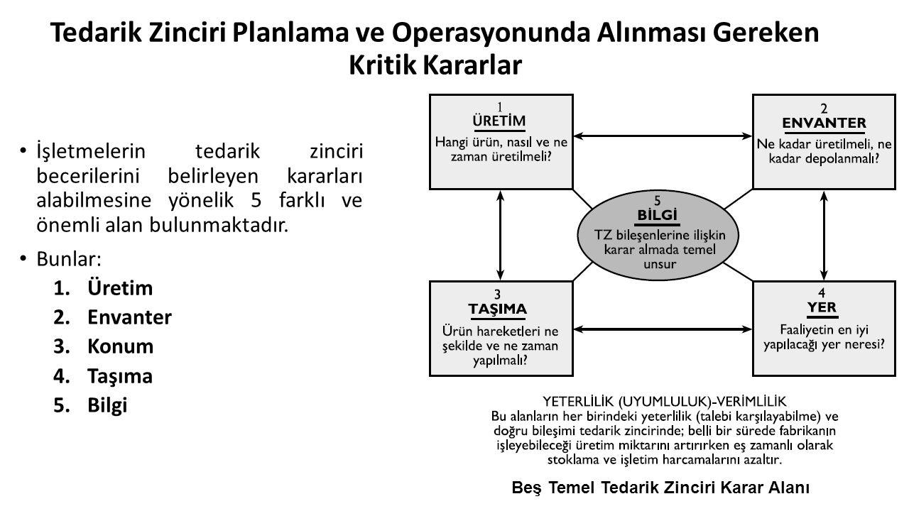 Tedarik Zinciri Planlama ve Operasyonunda Alınması Gereken Kritik Kararlar