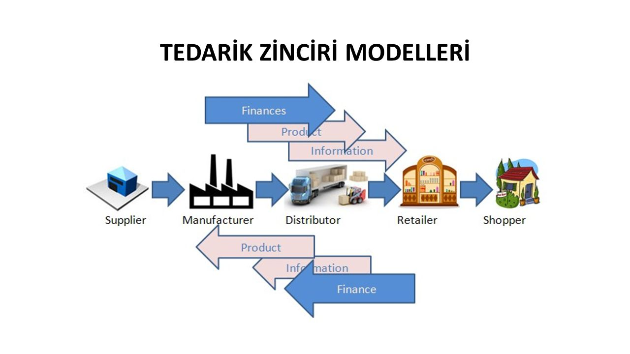 TEDARİK ZİNCİRİ MODELLERİ