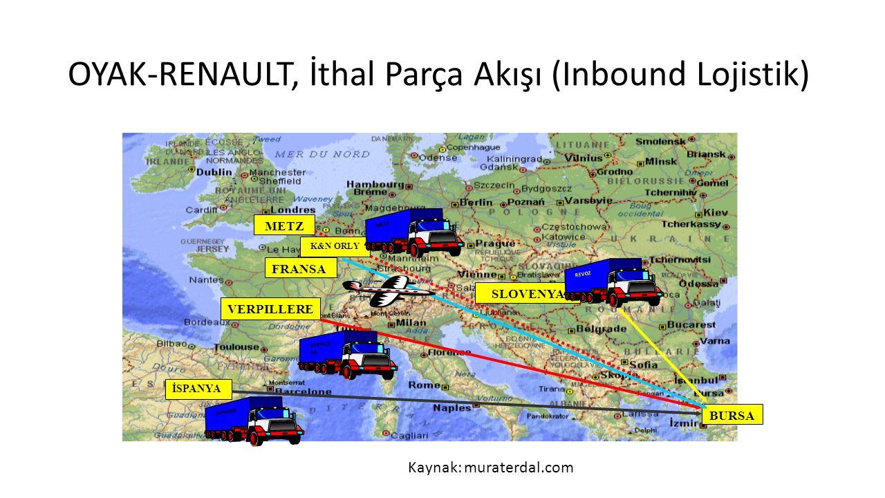 OYAK-RENAULT, İthal Parça Akışı (Inbound Lojistik)