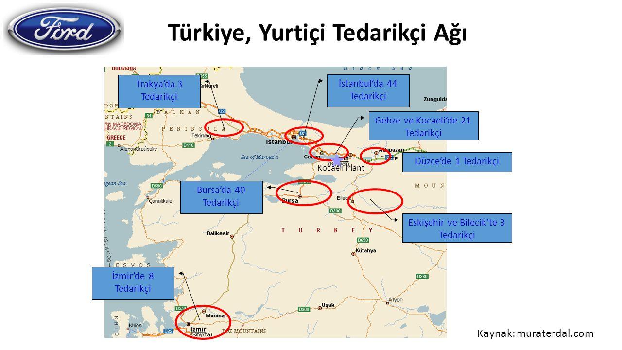Türkiye, Yurtiçi Tedarikçi Ağı