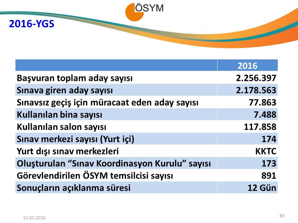 2016-YGS 2016 Başvuran toplam aday sayısı 2.256.397
