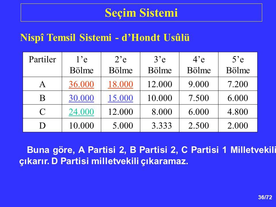 Seçim Sistemi Nispî Temsil Sistemi - d'Hondt Usûlü Partiler 1'e Bölme
