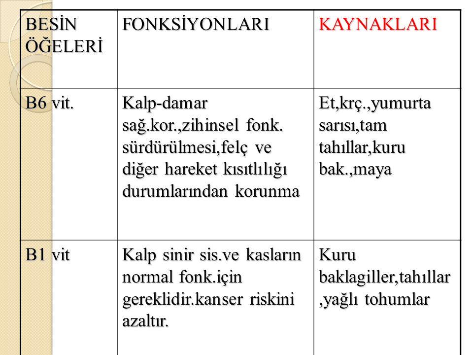 BESİN ÖĞELERİ FONKSİYONLARI. KAYNAKLARI. B6 vit.