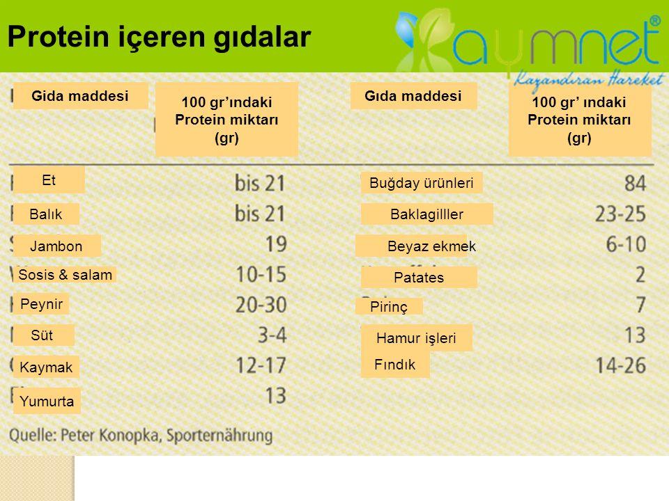 PROTEIN kaynakları Protein içeren gıdalar Gida maddesi 100 gr'ındaki